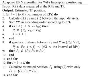 Adaptive K-nearest neighbour algorithm for WiFi fingerprint