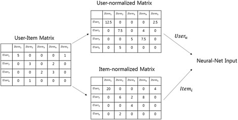 Scalable deep learning-based recommendation systems