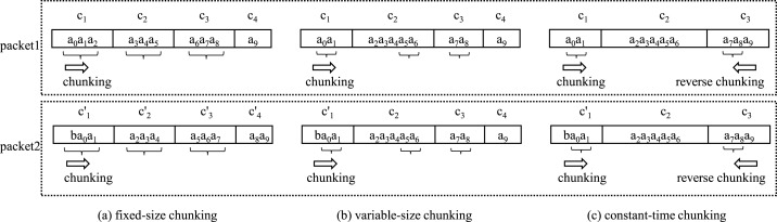 A constant-time chunking algorithm for packet-level