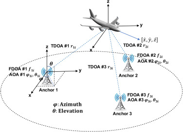 3D moving target tracking with measurement fusion of TDoA