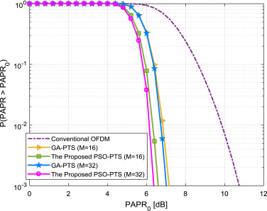 PAPR reduction in OFDM systems: An efficient PTS approach based on
