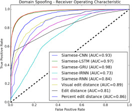 Siamese neural network architecture for homoglyph attacks detection