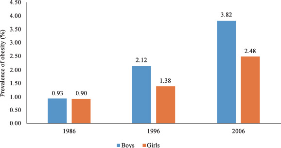 Childhood Obesity In China Trends Risk Factors Policies And Actions Sciencedirect