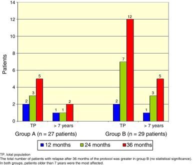 esteroides y diabetes humanovar
