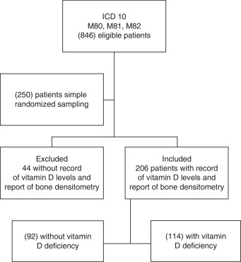 Prevalence Of Vitamin D Deficiency In Patients With Osteoporosis