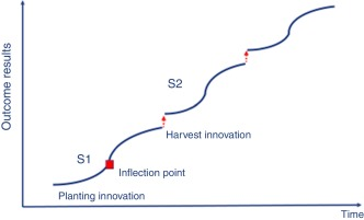 Innovation for creating a smart future - ScienceDirect