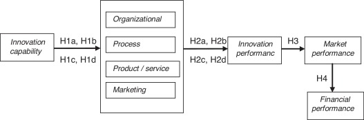 Relationship between innovation capability, innovation type