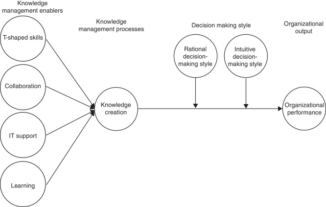 Knowledge management, decision-making style and organizational