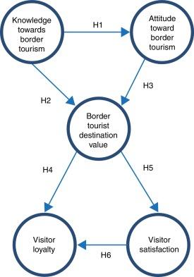 tourism destination
