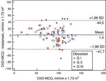 Filtrado glomerular estimado por fórmulas en pacientes