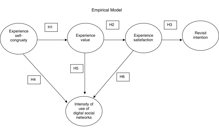 The Influence Of Symbolic Consumption On Experience Value And The