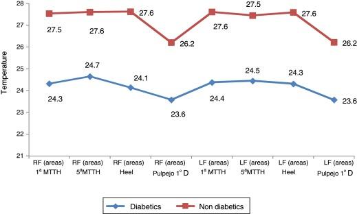 med surg diabetes de enfermería