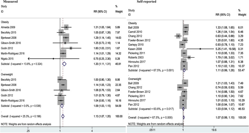 Body Mass Index (BMI) and risk of depression in adults: A