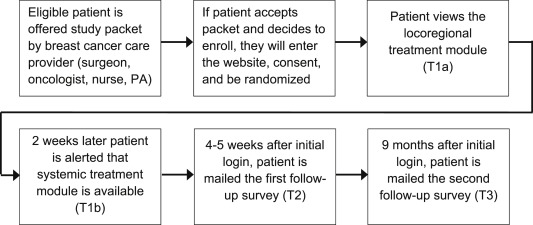 Study protocol: A randomized controlled trial of a