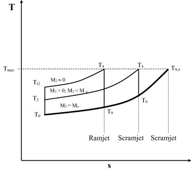 Constant velocity combustion scramjet cycle analysis for non