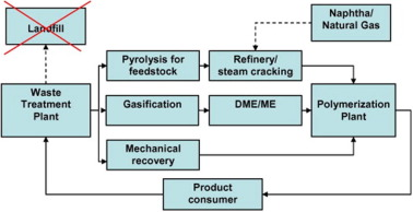 Potential of pyrolysis processes in the waste management