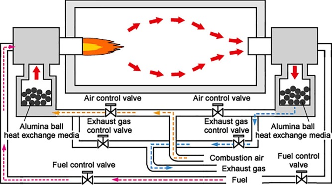 Waste heat recovery technologies and applications - ScienceDirect