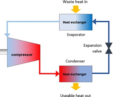 Waste heat recovery technologies and applications
