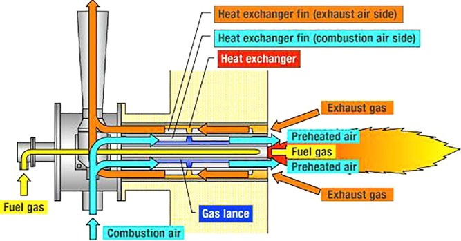 waste heat recovery technologies and applications sciencedirect HVAC Wiring Diagrams download full size image