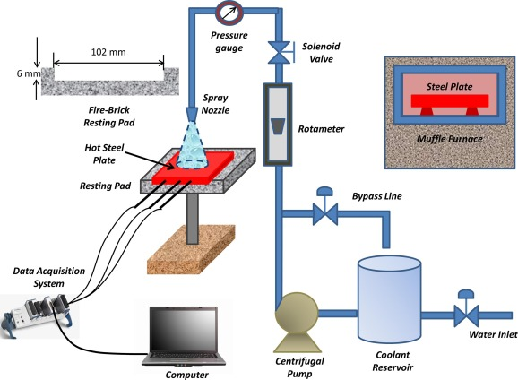 Spray cooling of hot steel plate using aqueous solution of