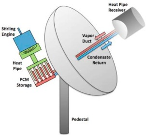 Review on solar Stirling engine: Development and performance