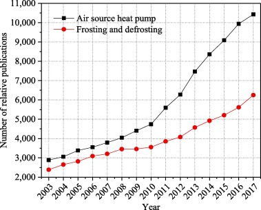 Challenges in, and the development of, building energy