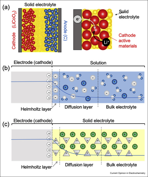 Theoretical picture of positive electrode–solid electrolyte