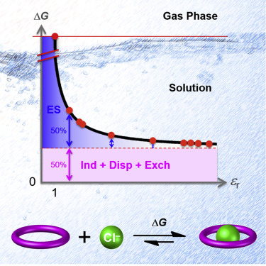 Anion Binding in Solution: Beyond the Electrostatic Regime