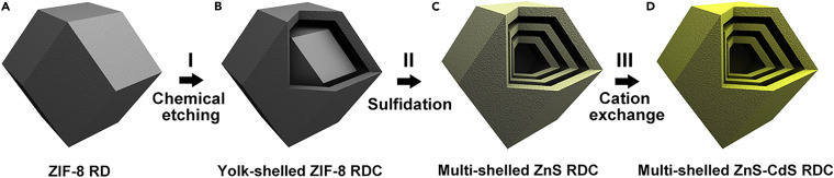 Facile Synthesis of Multi-shelled ZnS-CdS Cages with