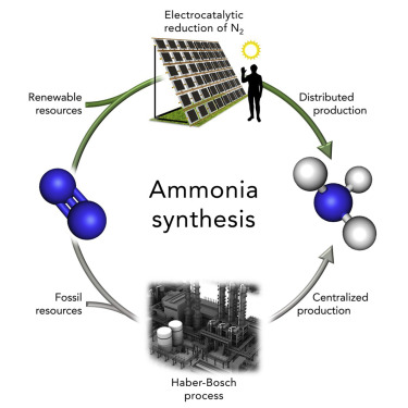 Electrocatalytic Reduction of Nitrogen: From Haber-Bosch to Ammonia