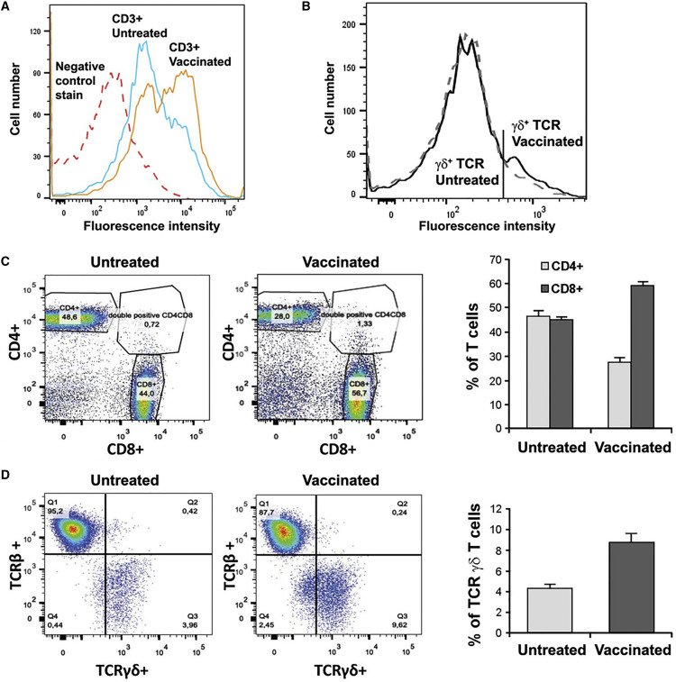 Vaccination with Tumor-Ganglioside Glycomimetics Activates a