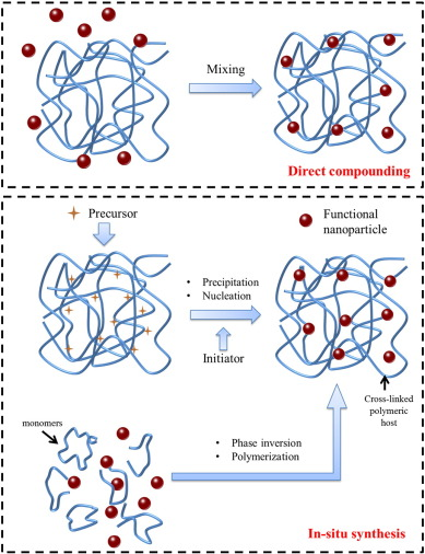 Nanomaterials-enabled water and wastewater treatment