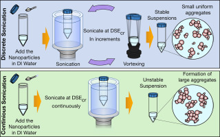 Effective delivery of sonication energy to fast settling and