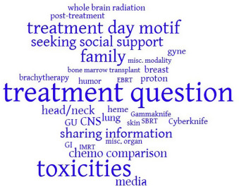 Reddit and Radiation Therapy: A Descriptive Analysis of