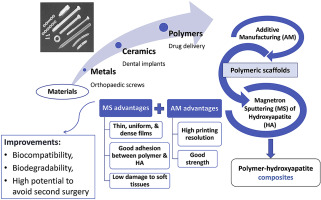 A comprehensive review of biodegradable synthetic polymer