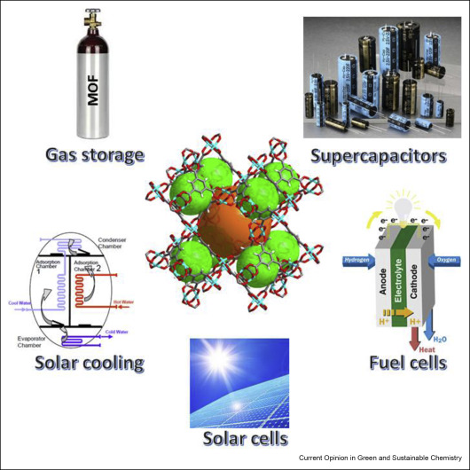 Metal Organic Frameworks For Energy Related Applications Sciencedirect