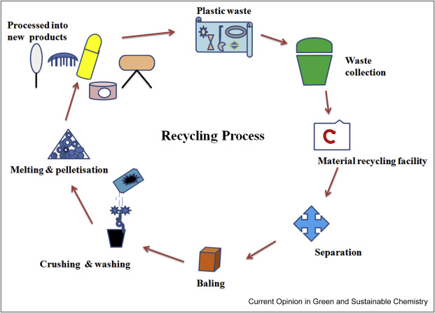 Recent developments in recycling of polystyrene based plastics