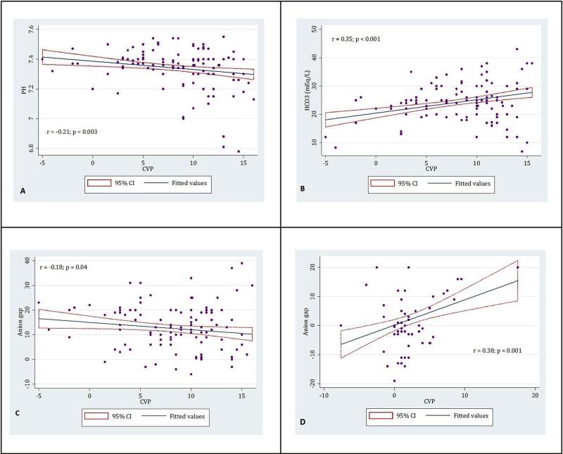 Correlation Of Central Venous Pressure With Venous Blood Gas