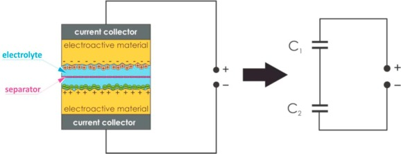 Covalently functionalized graphene as a supercapacitor