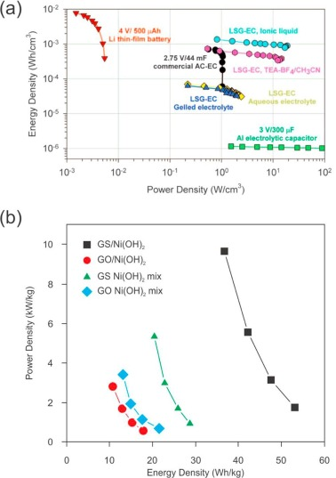 Covalently functionalized graphene as a supercapacitor electrode
