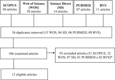 Stress and Quality of Life Among University Students: A Systematic