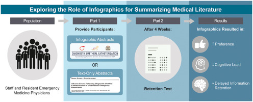 Exploring the Role of Infographics for Summarizing Medical