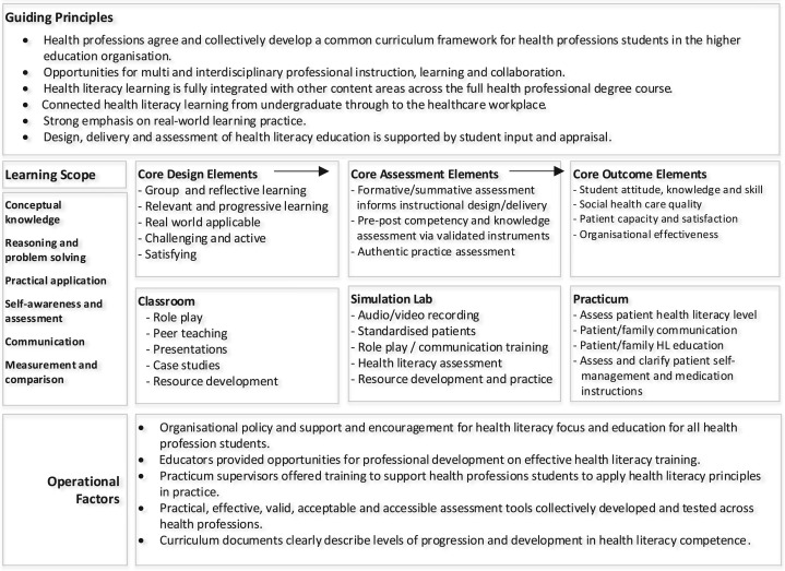 Assessment in health professions education 16 2011partners harvard medical international professional array systematic review and conceptual framework for health literacy rh sciencedirect com fandeluxe Images