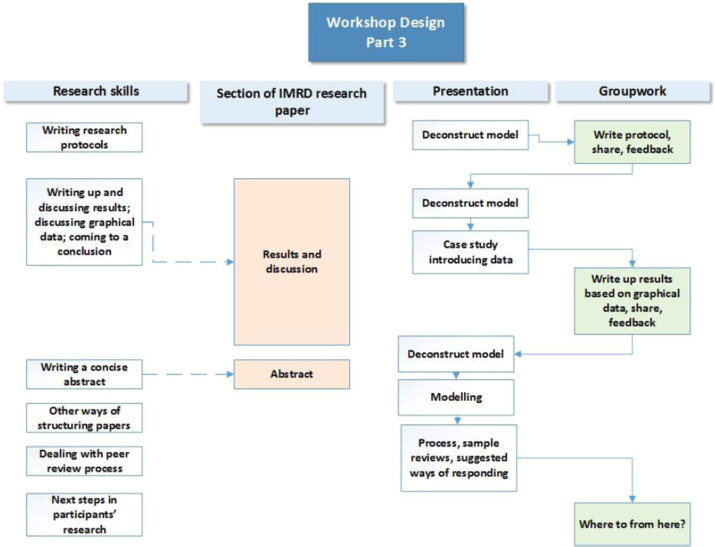 Learning Practical Research Skills Using An Academic Paper Framework