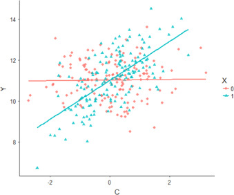 Analysis of Covariance (ANCOVA) vs  Moderated Regression