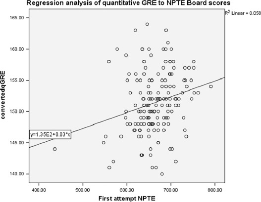 Predictors of Physical Therapy Academic and NPTE Licensure
