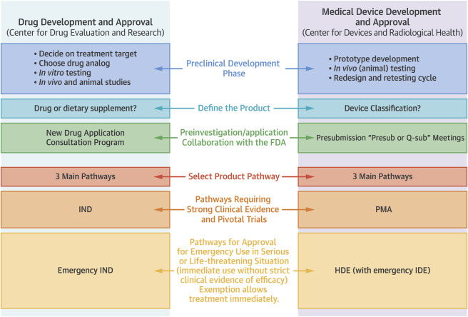 Drugs, Devices, and the FDA: Part 2: An Overview of Approval
