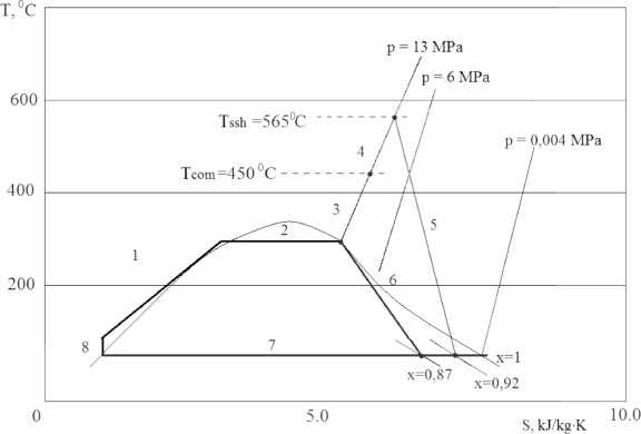 Improving The Energy Efficiency Of Npp Sciencedirect
