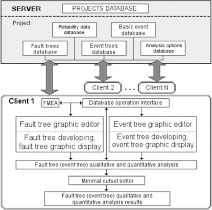 Development And Verification Of A Software System For The