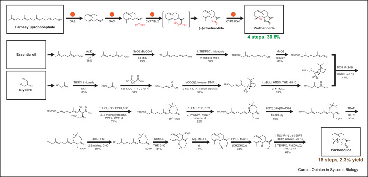 Retrosynthetic design of metabolic pathways to chemicals not found